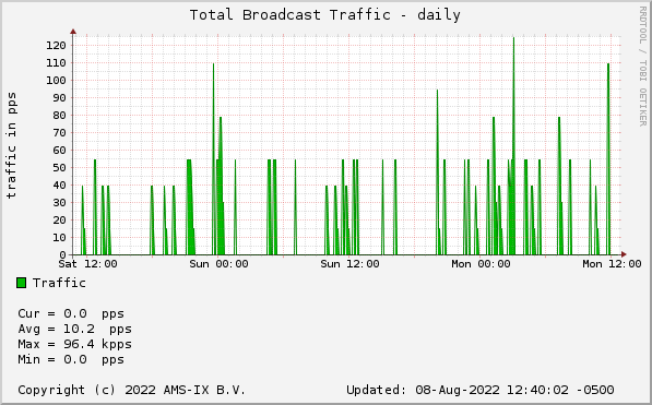 Broadcast Traffic - daily