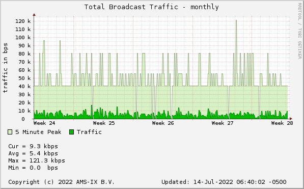 Broadcast Traffic - monthly