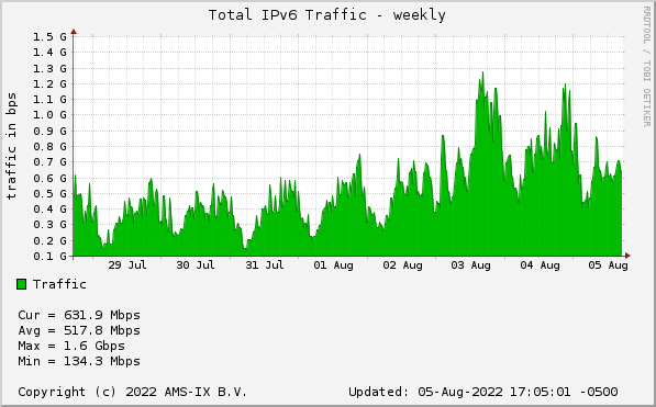 AMS-IX Chicago sFlow Statistics - Total IPv6 Traffic