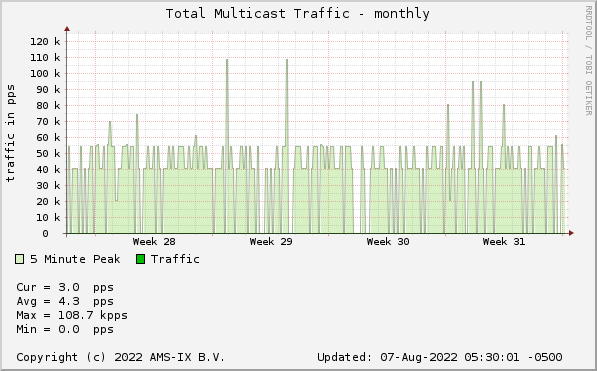Multicast Traffic - monthly