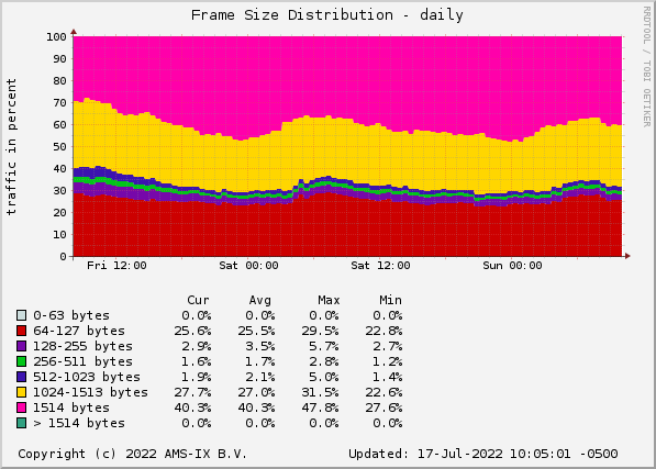Frame Size Distribution - daily