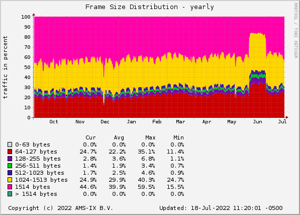 AMS-IX Chicago sFlow Statistics - Frame Size Distribution